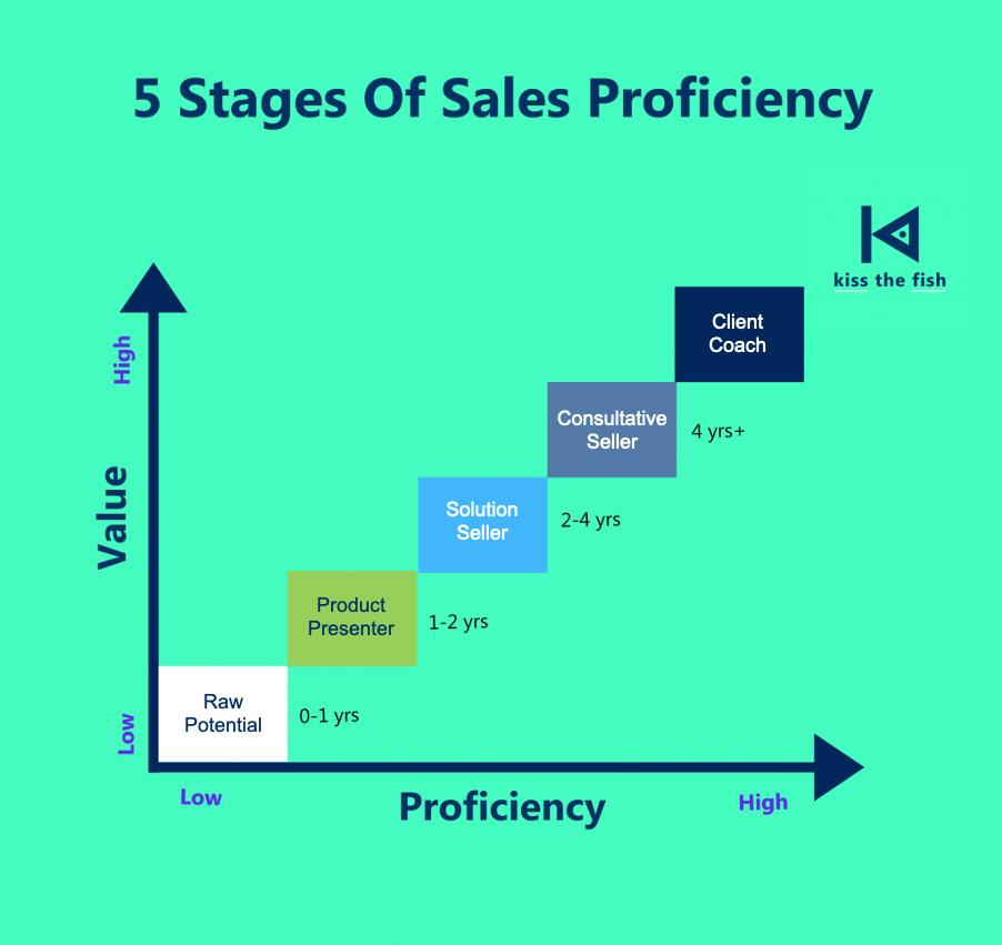 5 Stages of Sales Proficiency