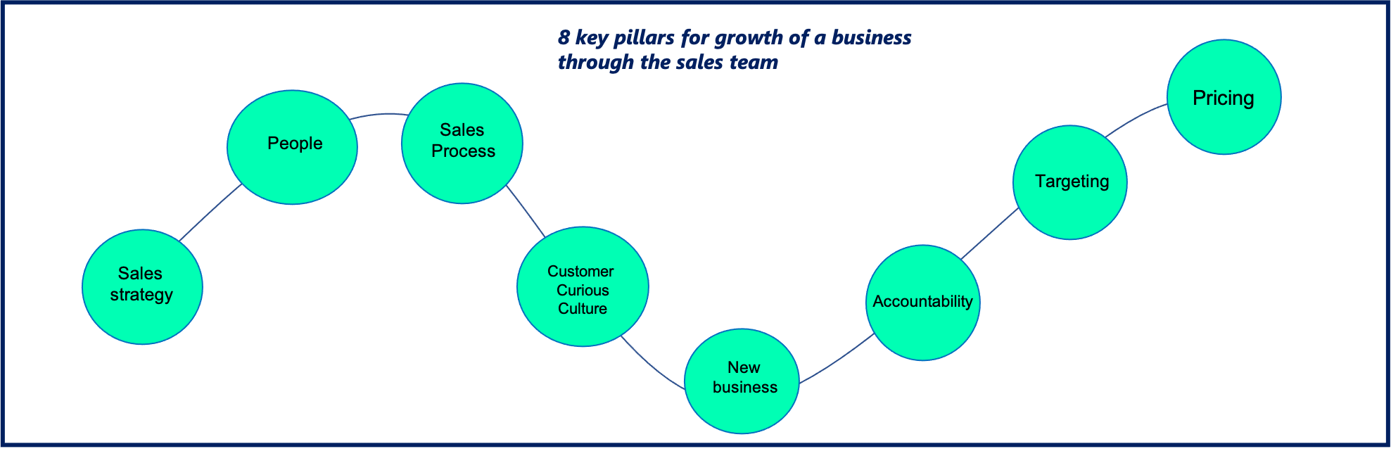 The 8 Key Blocks to Sales Growth
